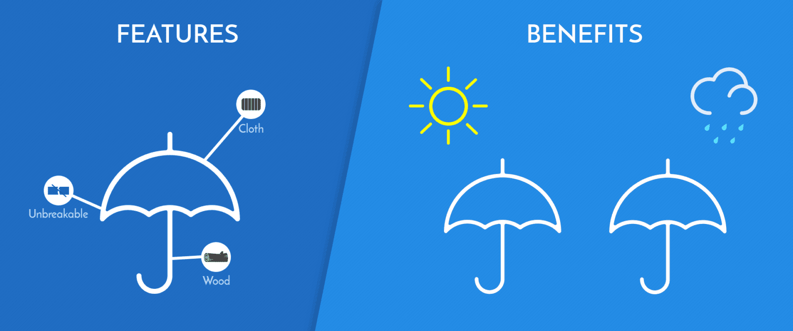 Features vs. Benefits